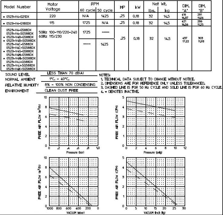 CFM vs psi chart